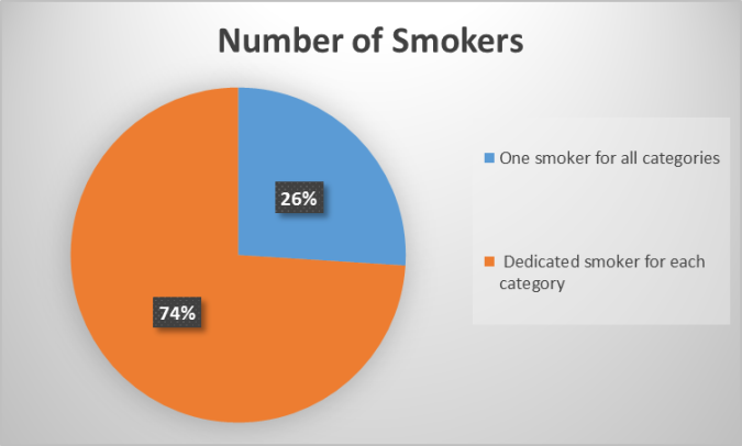 Number of Smokers